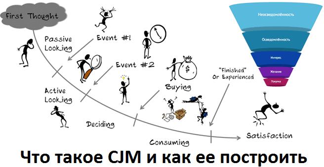Как привести клиента в нужное место или что такое CJM