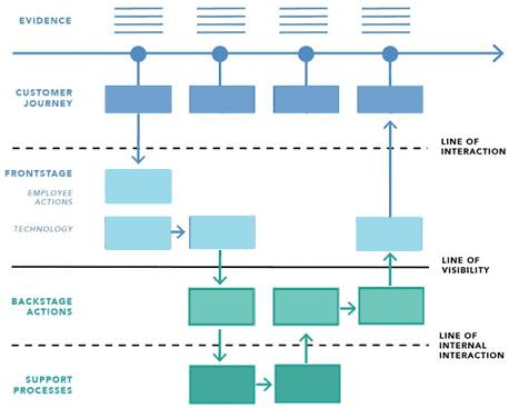 От as-is к as-to-be: что такое Service Blueprint и при чем здесь BABOK
