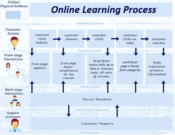 Пример Service Blueprint, карта сервисного сценария пример
