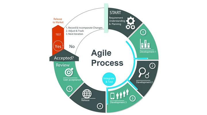 PMAG: Гибкое управление требованиями в AGILE-проектах