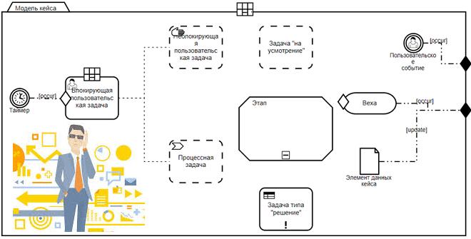 Профессиональное моделирование в BPMN, DMN и CMMN для бизнес-аналитика