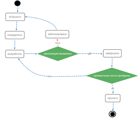 user story, Agile, управление требованиями, анализ и разработка требований, курсы по бизнес-анализу