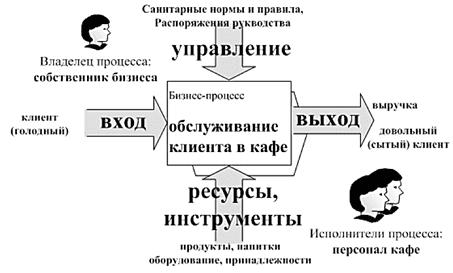 бизнес-процесс