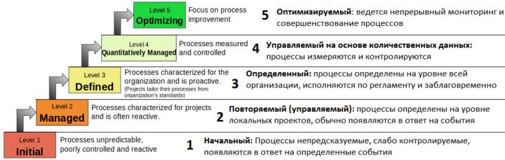 Оценка управленческой зрелости, уровни бизнес-процессов по модели CMMI, CMMI, бизнес-процессы