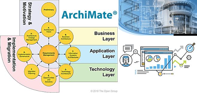 Зачем бизнес-аналитику ArchiMate: 7 главных преимуществ и пара недостатков Archi