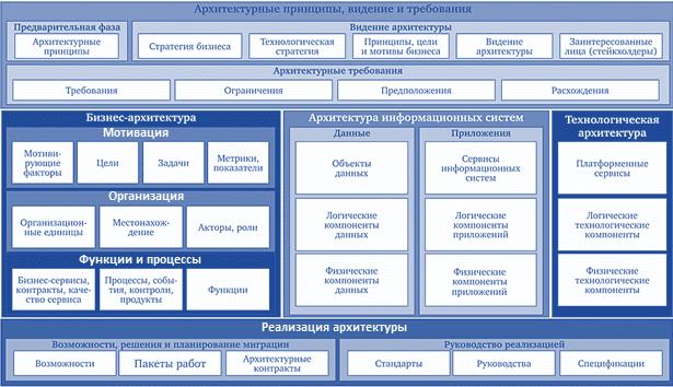 TOGAF, обучение бизнес-анализу, основы архитектуры предприятия, курсы для бизнес-аналитиков и руководителей по архитектуре предприятия