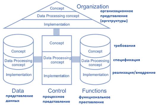 ARIS, архитектура предприятия, описание корпоративной деятельности, бизнес-анализ для начинающих