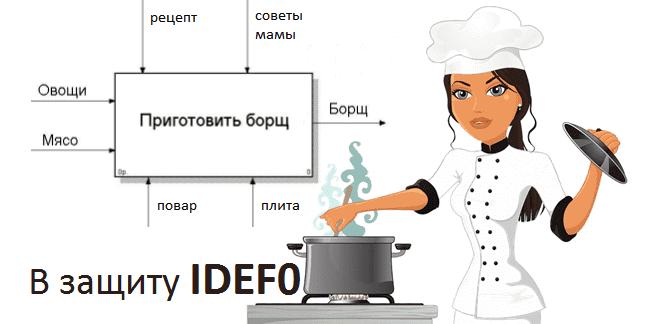 Не любите IDEF0? Вы просто не знаете, где его использовать