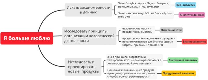 курсы для бизнес-аналитиков, обучение бизнес-аналитиков, обучение ИТ-аналитиков, обучение системных аналитиков, курсы по системному анализу, кто такой аналитик данных, чем продуктовый аналитик отличается от бизнес-аналитика