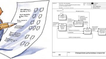 Открытый тест по IDEF0: основы бизнес-анализа для начинающих