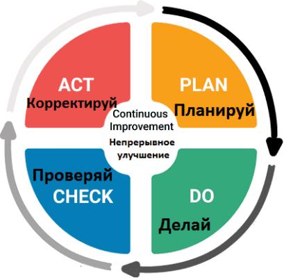 Управленческий цикл Деминга-Шухарта PDCA
