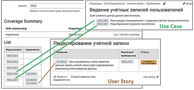 управление требованиями, User Story, Use Case, функциональные требования