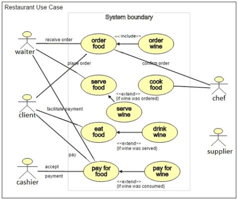 Use Case UML, диаграмма прецедентов UML, UML для бизнес-аналитика