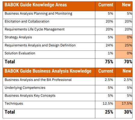 ECAB Exam update 2021, IIBA сертификация ECBA обновления 2021, курсы BABOK, обучение бизнес-аналитиков, обучение бизнес-анализу, курсы для аналитиков, курсы по бизнес-анализу, бизнес-аналитик обучение, BABOK обучение