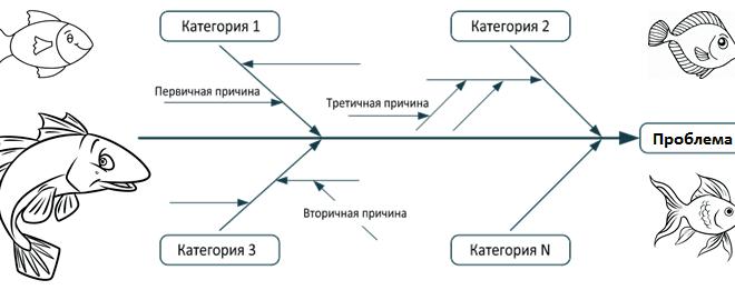 Как оценить риски и найти причину проблемы: диаграмма Исикавы в бизнес-анализе