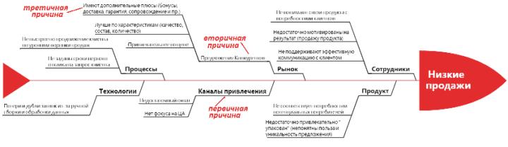 основы бизнес-анализа, BABOK, курсы BABOK, диаграмма Исикавы пример, причинно-следственные диаграммы в бизнес-анализе