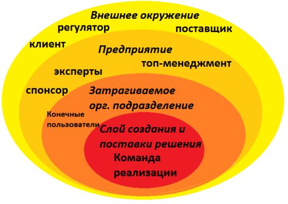 бизнес-анализ, анализ стейкхолдеров, техники BABOK, луковичная диаграмма, курсы бабок для бизнес-аналитиков, стейкхолдеры бизнес-анализа