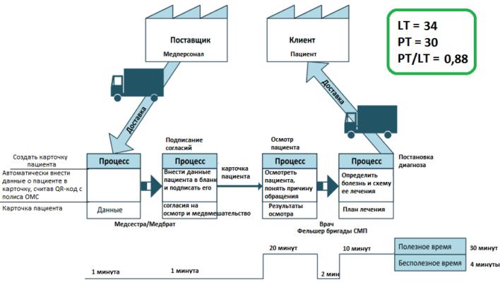 Value Stream Mapping, Lean, бережливое производство, BABOK, BABOK®Guide