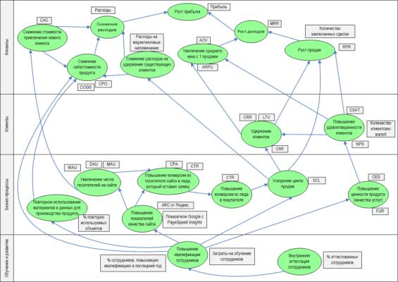 Стратегическая карта Нортона-Каплана, пример,, техники BABOK, курсы для бизнес-аналитиков, обучение бизнес-анализу, метрики продуктовой аналитики