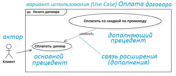 UML use case diagram example, обучение UML, пример UML диаграммы вариантов использования, обучение UML, курсы по UML, тренинг по UML