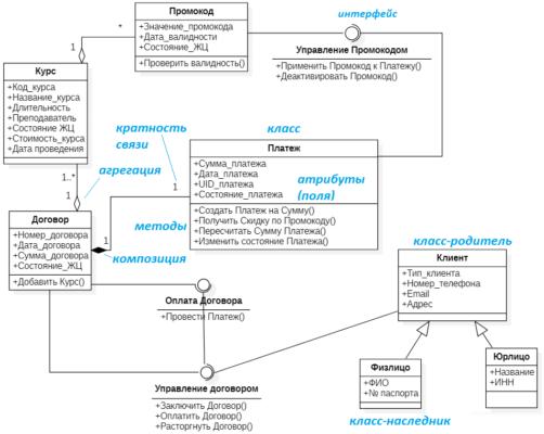 UML class diagram example, обучение UML, пример UML диаграммы классов, обучение UML, курсы по UML, тренинг по UML