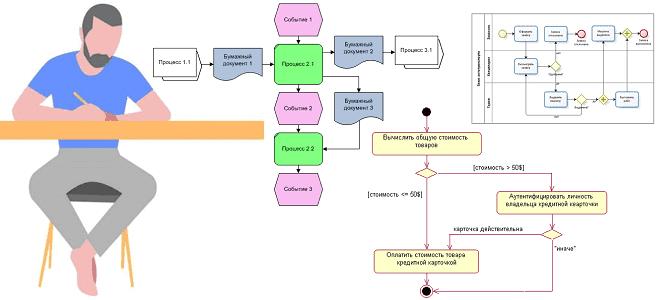 Как описать логику выполнения бизнес-процесса: ликбез по BPMN, EPC и UML activity с примерами для начинающих аналитиков