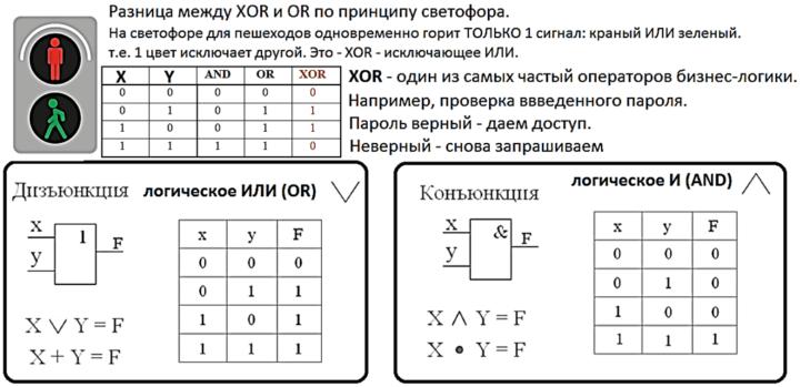 бизнес-логика, логические операторы AND OR XOR, бизнес-логика EPC BPMN диграммы, логика выполнения бизнес-процессов, курсы по бизнеес-моделированию, описание бизнес-процессов курсы