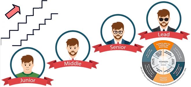 От junior'а до senior'а и 5 уровней модели компетенций от IIBA: грейды в бизнес-анализе