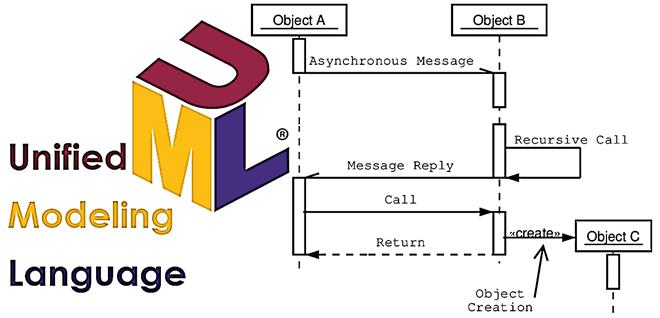 Как построить UML-диаграмму последовательности: практический пример