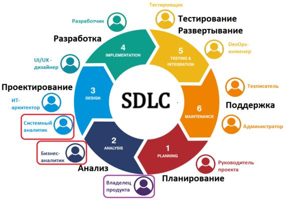 Software Development Life Cycle, процессы ЖЦ ПО, жизненный цикл разработки ПО, SDLC