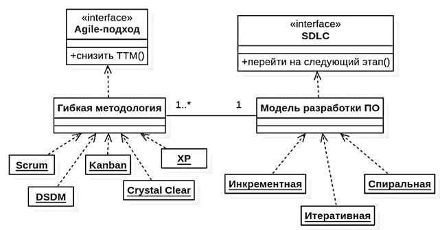 UML диаграмма классов, модели и методологии разработки ПО, SDLC и Agile