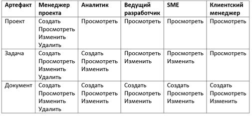 техники BABOK, матрица ролей и разрешений, матрица ролей и прав пример, обучение аналитиков