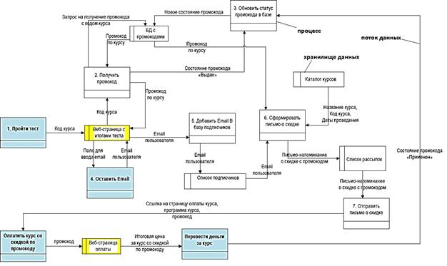 DFD диаграмма, моделирование бизнес-процессов, описание бизнес-процессов обучение, движение потоков данных диаграмма пример, обучение бизнес-аналитиков,, курсы бизнес-анализа, курсы системных аналитиков, моделирование данных